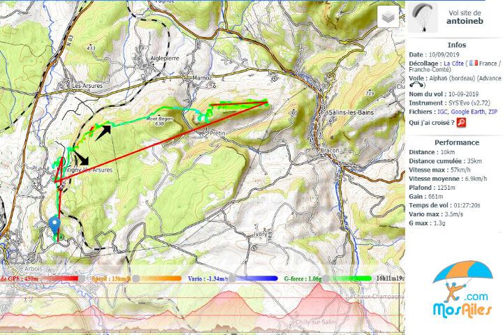 Trace cross distance parapente stage jura 2019